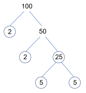 100 Prime Factor Tree