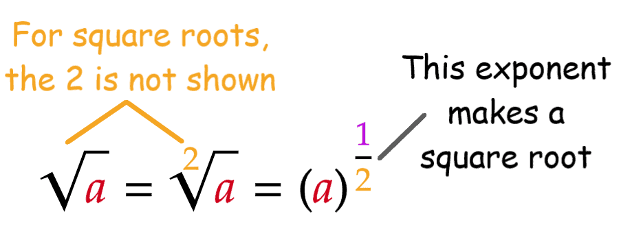 3 Ways of Showing Square Roots