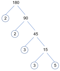 Factor Tree of 180