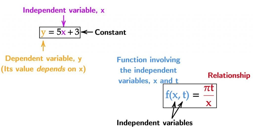 Function dependent independent variables
