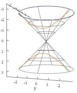 Parabola on Cone Plot