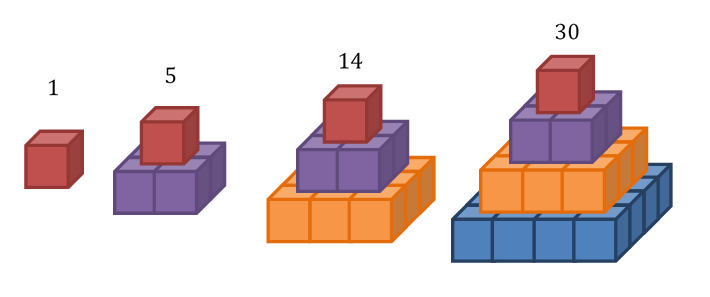 Square Pyramidal 1 5 14 30