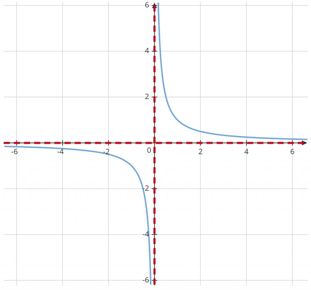 y=1over x Asymptotes