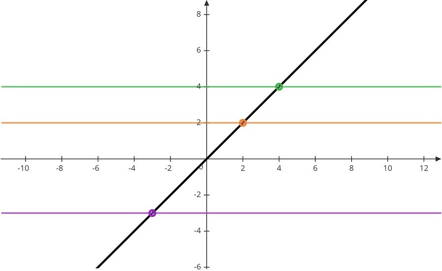 y=x is one-to-one