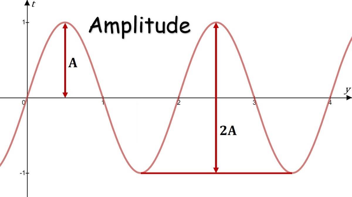 Amplitude sine wave