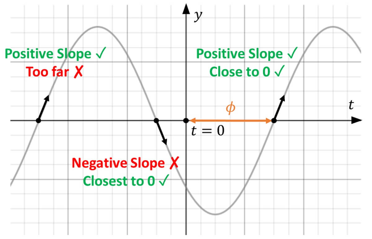 Determining point to use for phase shift
