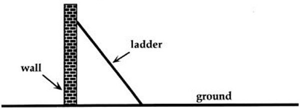 Diagram ladder on wall