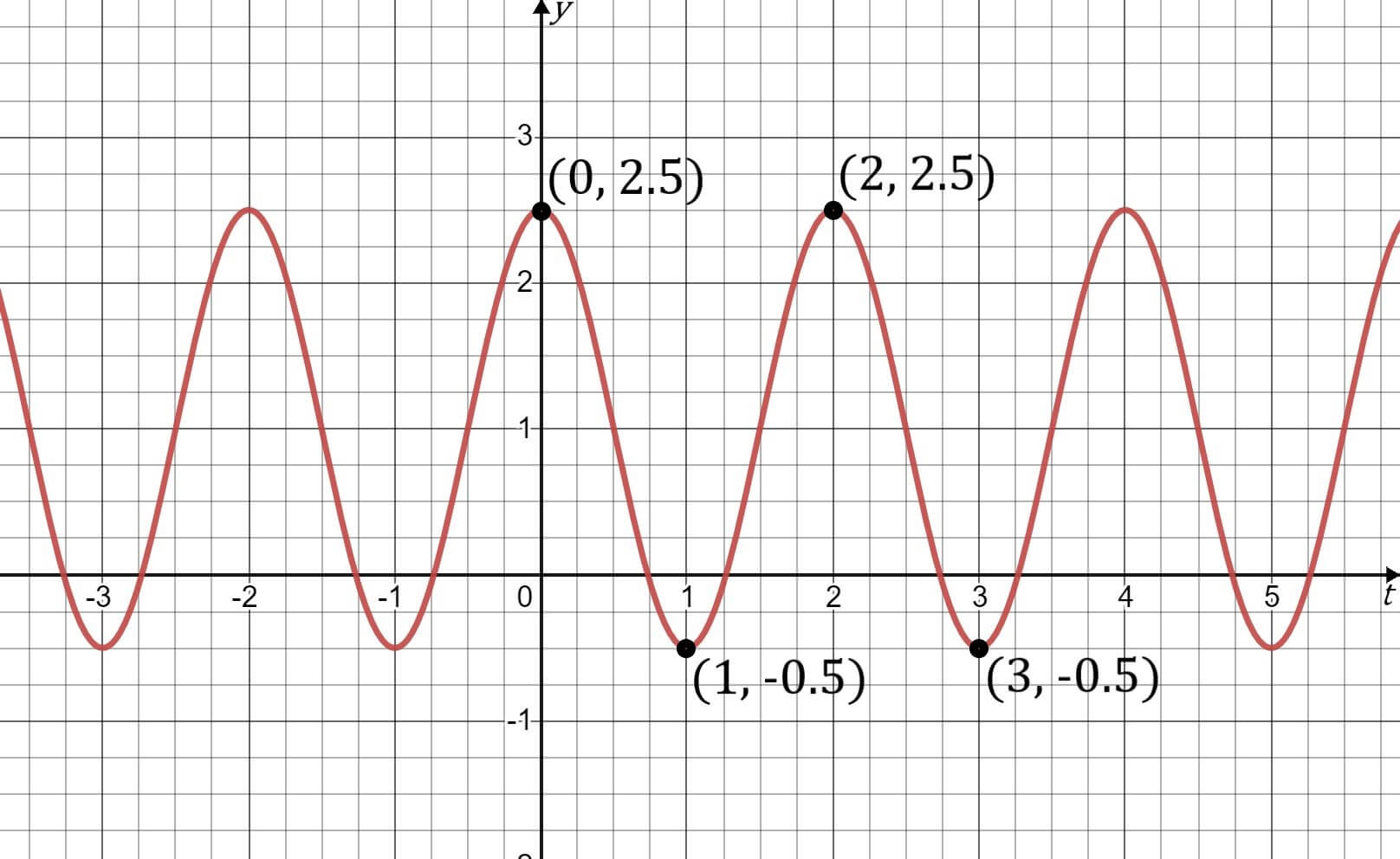 Example wave