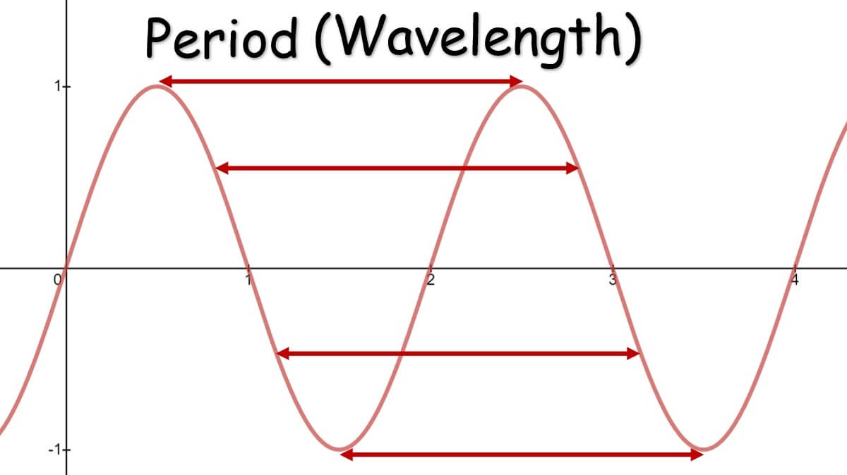 Period sine wave
