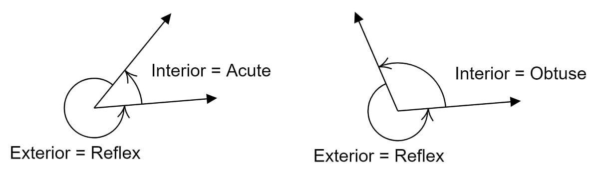 Acute Obtuse Interior, Reflex Interior