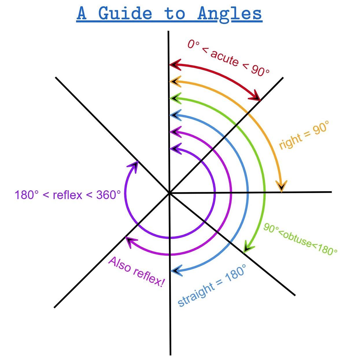 Types of angles acute right reflex straight obtuse reflex