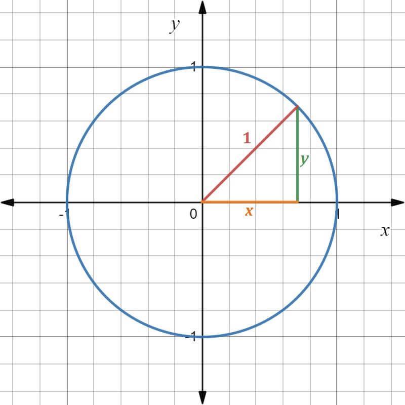 x^2 + y^2 = 1