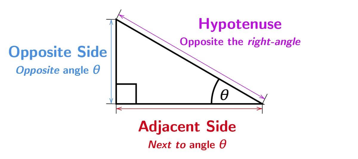 Adjacent Hypotenuse Opposite