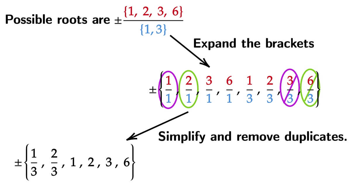 Possible Roots for a_n=3 a_0=6