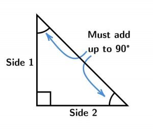 Right angle triangle two angles sum 90 degrees