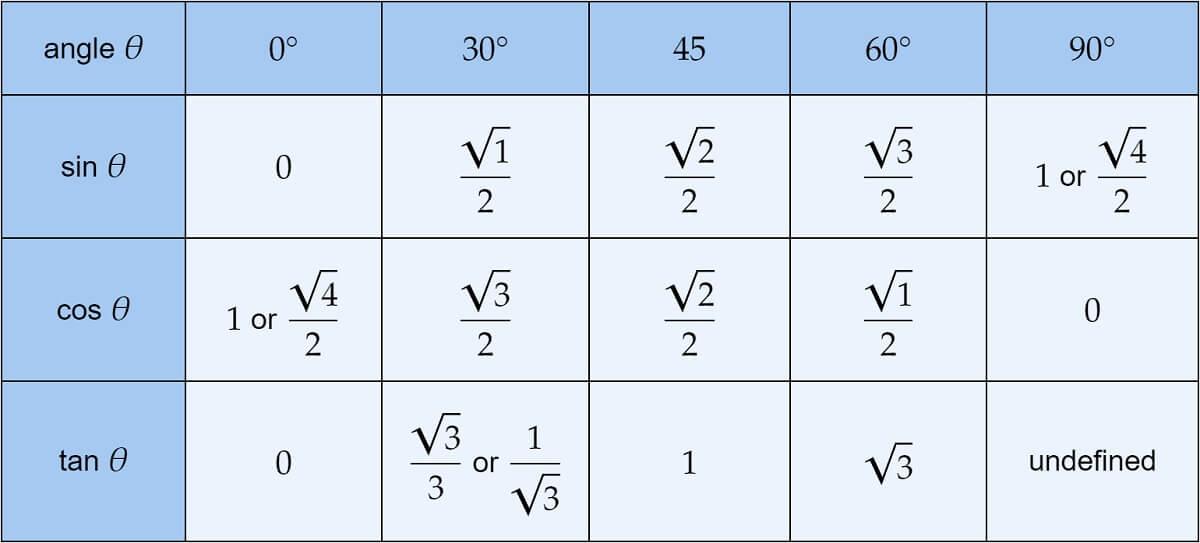 Table 0 30 45 60 90 Trigonometric Values