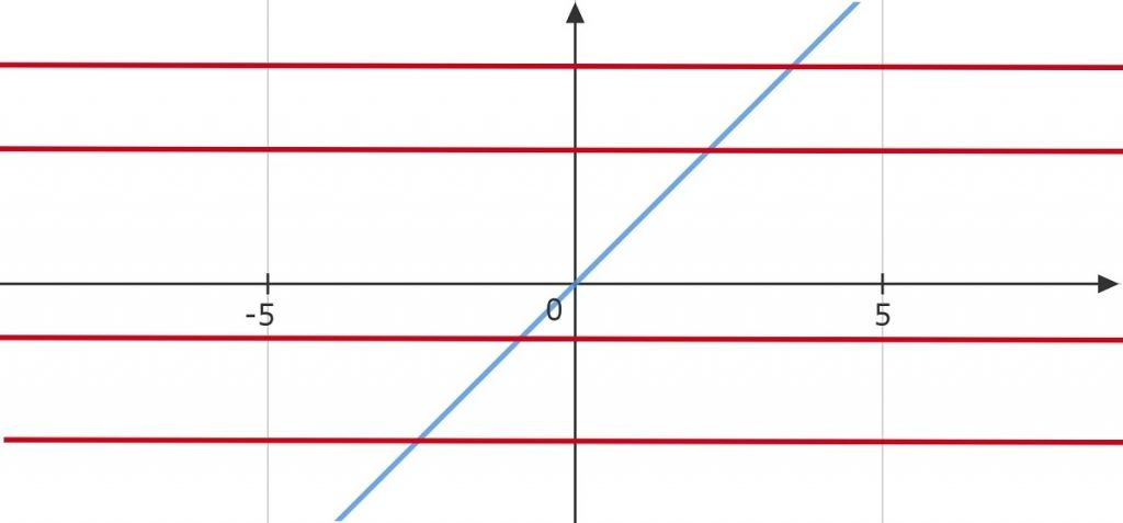 Challenge f(x)=x
