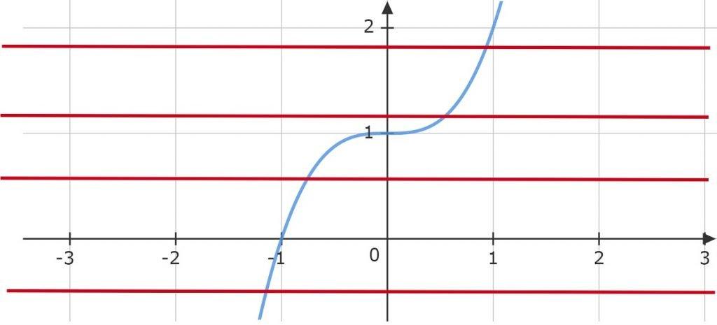 Example 1 x^3+1