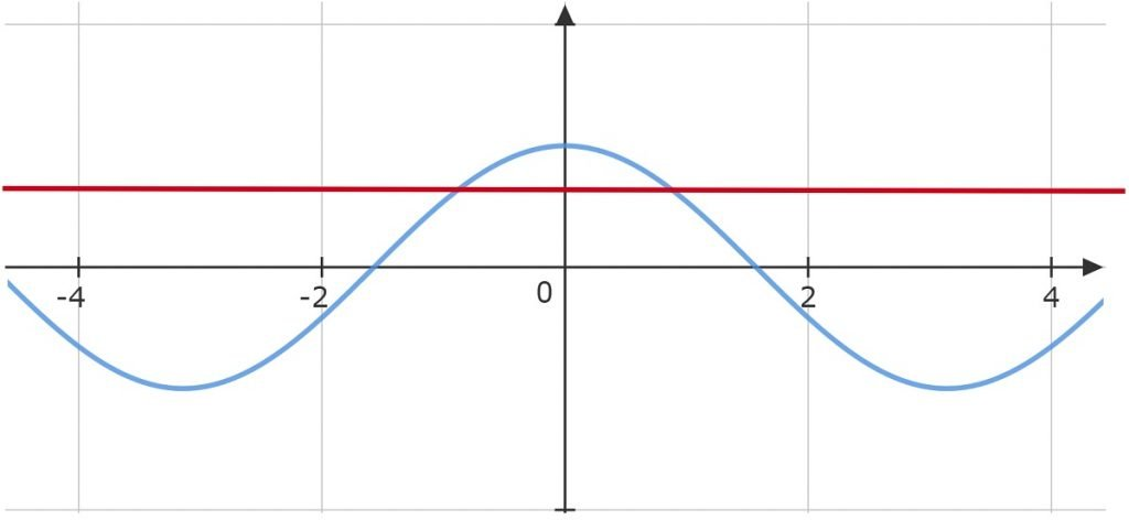 Example 3 cos x