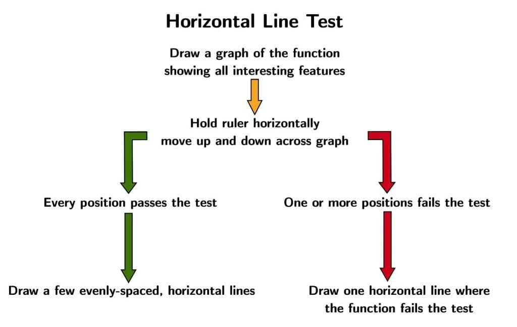 Horizontal Line Test