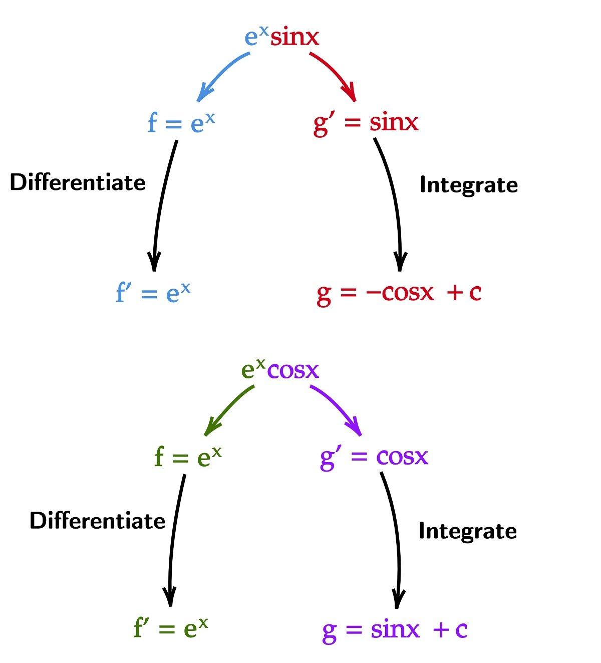 Integrate e^x sin x and e^x cos x