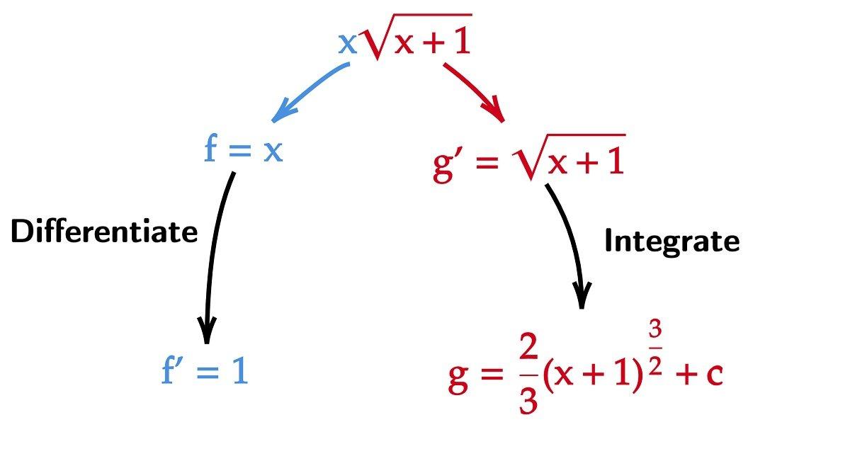 Integrate x sqrt(x+1)