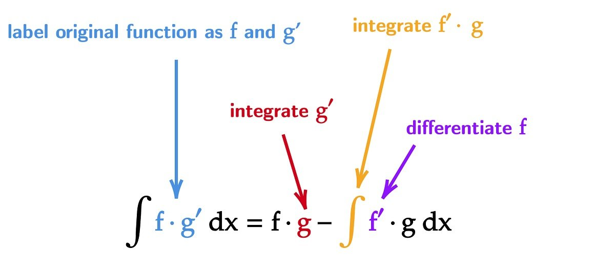 Integration by Parts Formula Explained