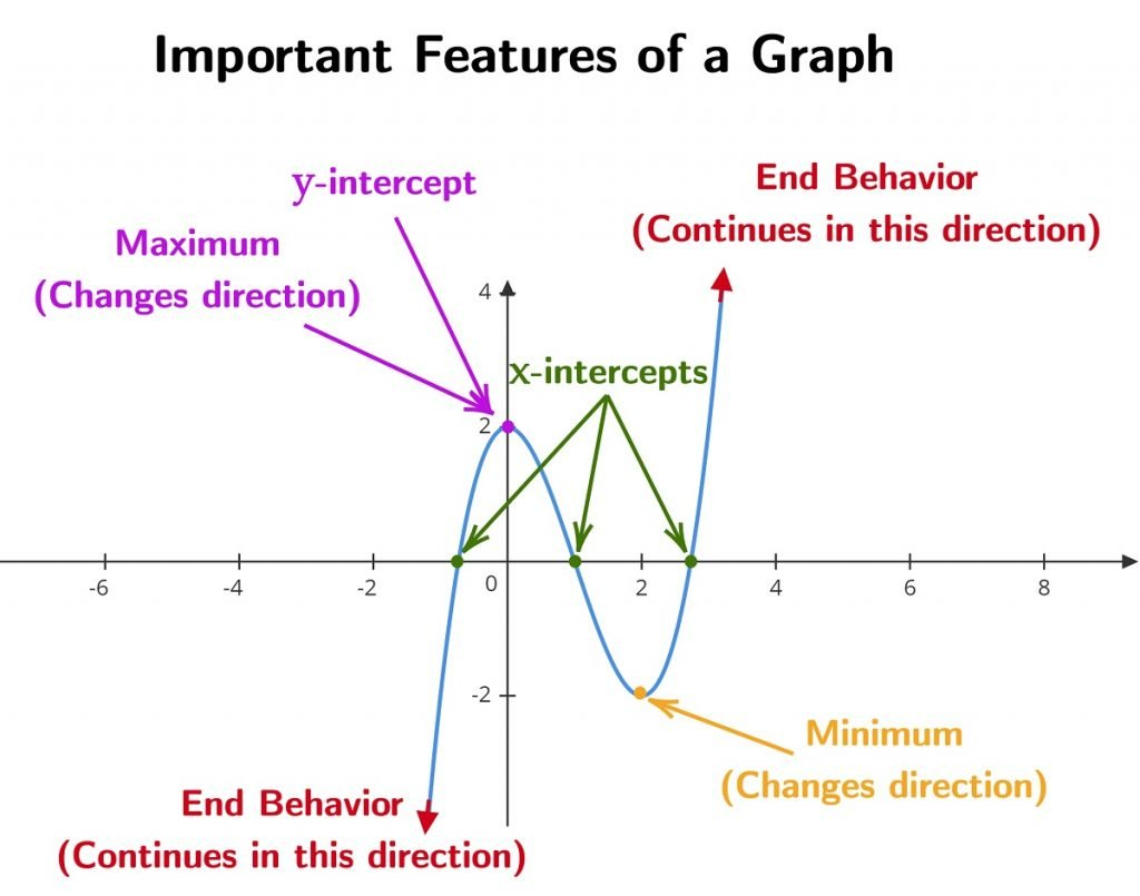 Key Features of Graph
