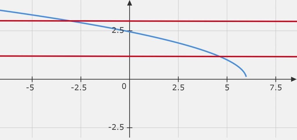 Question 10 sqrt(6-x)