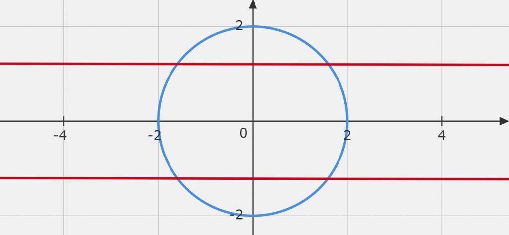 Question 5 x^2+y^2=4