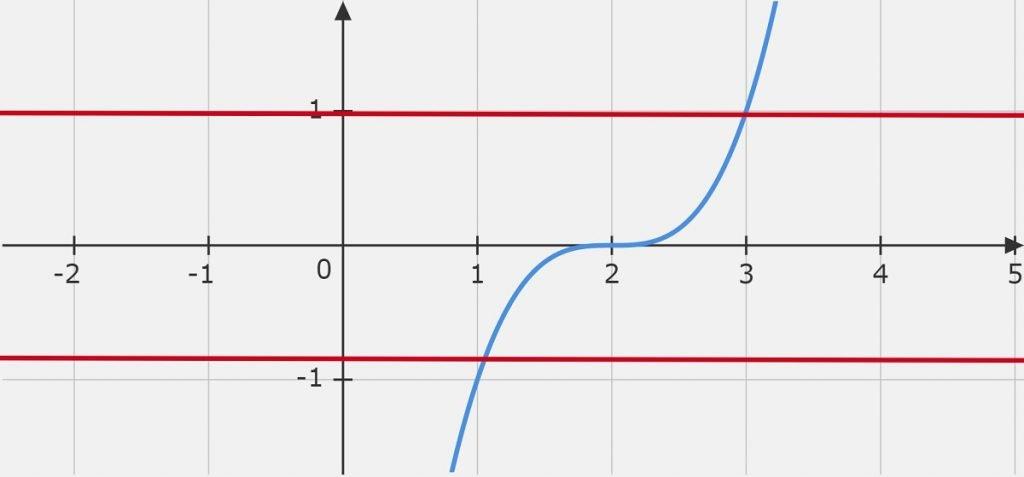 Question 6 (x-2)^3