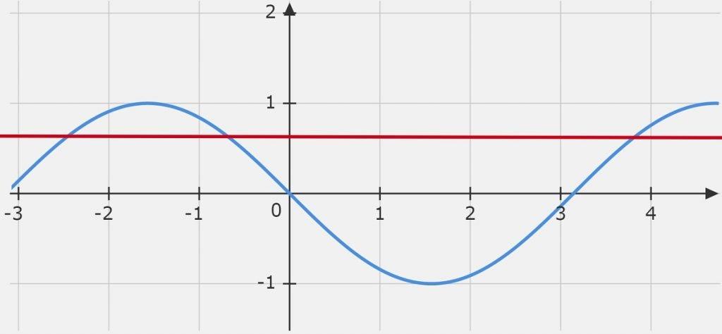 Question 9 sin(x+pi)