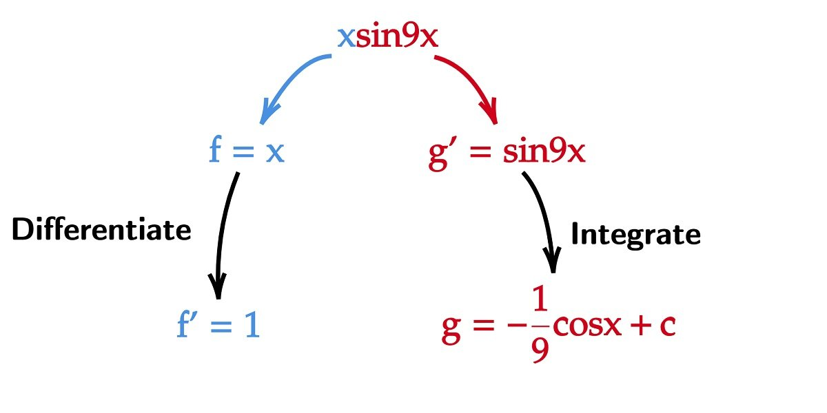 x sin 9x