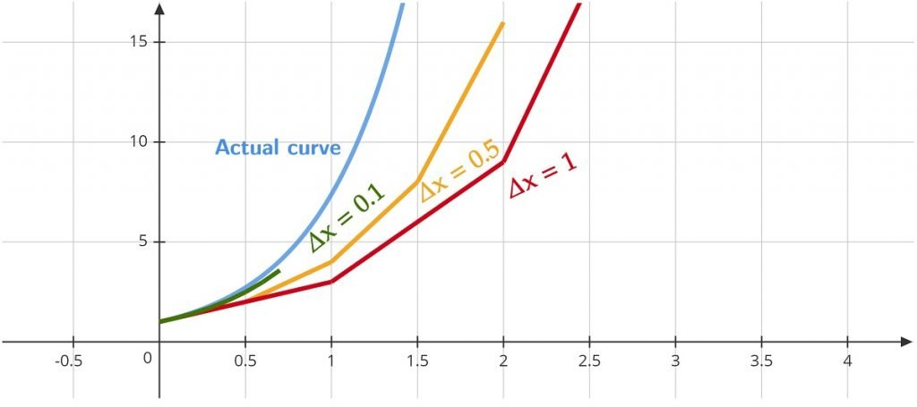 Euler's Method Closer and Closer Approximation