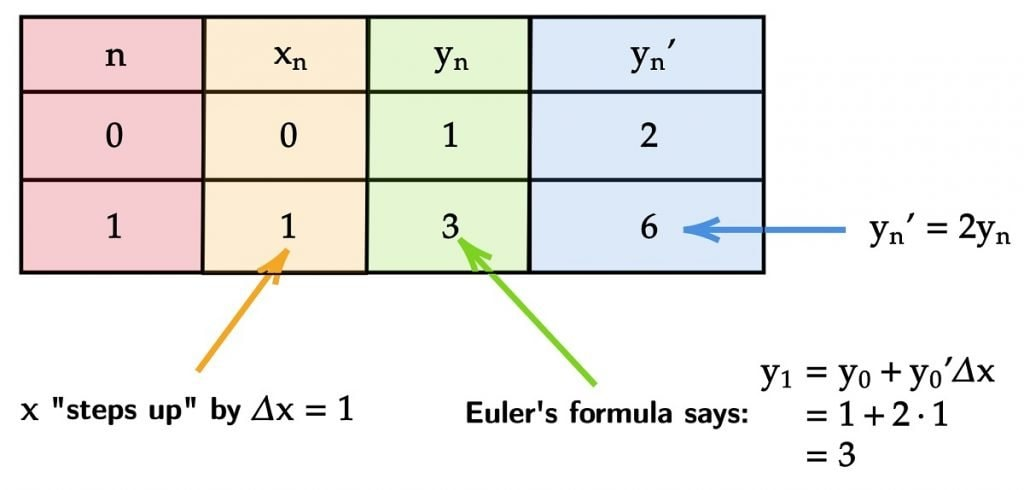 Euler's Method Step 1 First Iteration