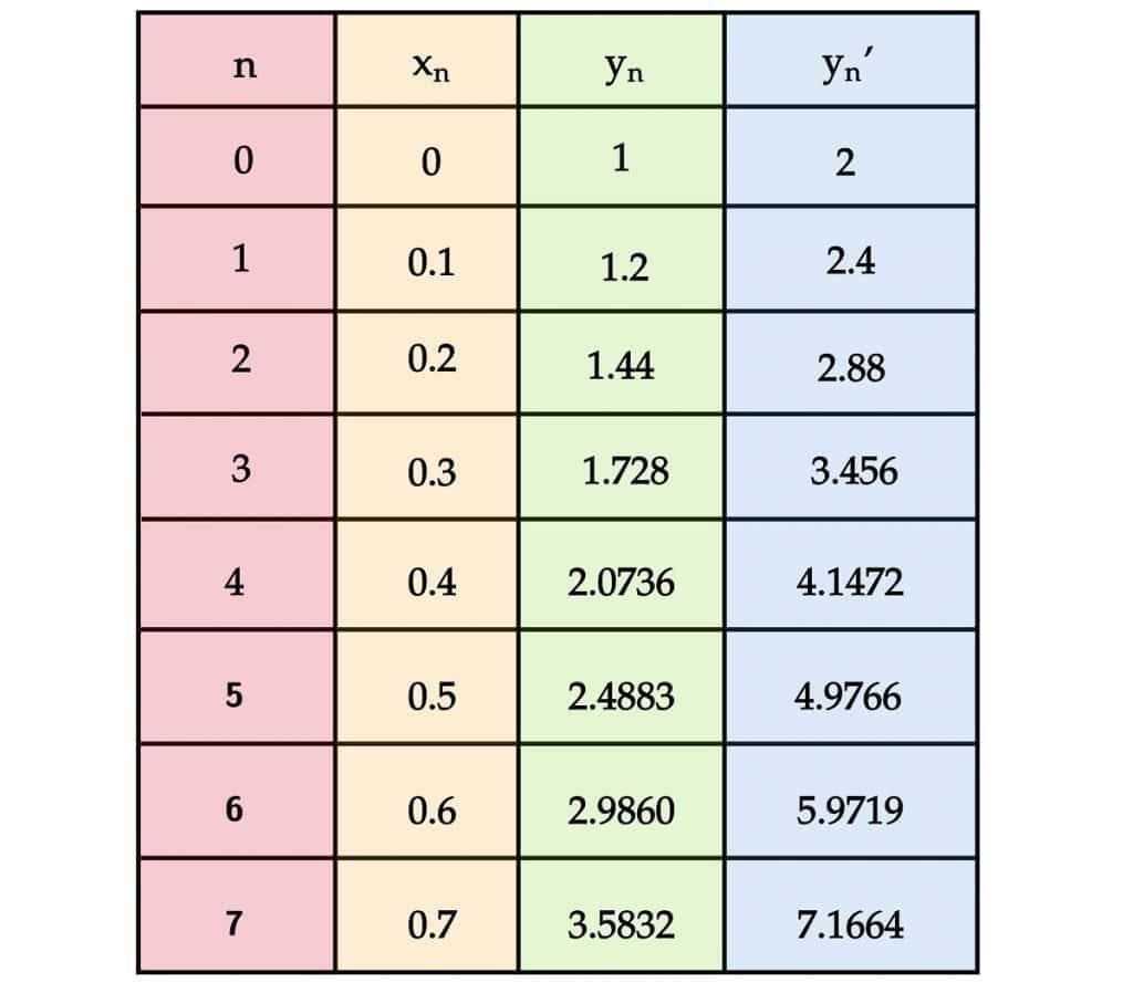 Euler's Method Table Delta 0.1