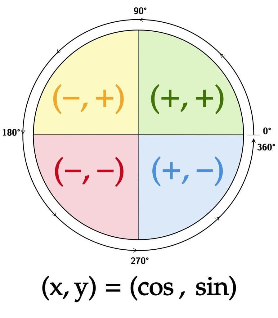 Four Quadrants Negative or Positive