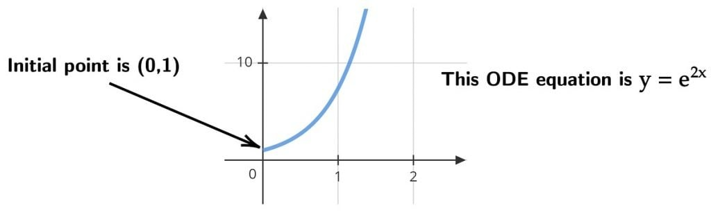 Graph y=e^{2x} initial point (0,1)