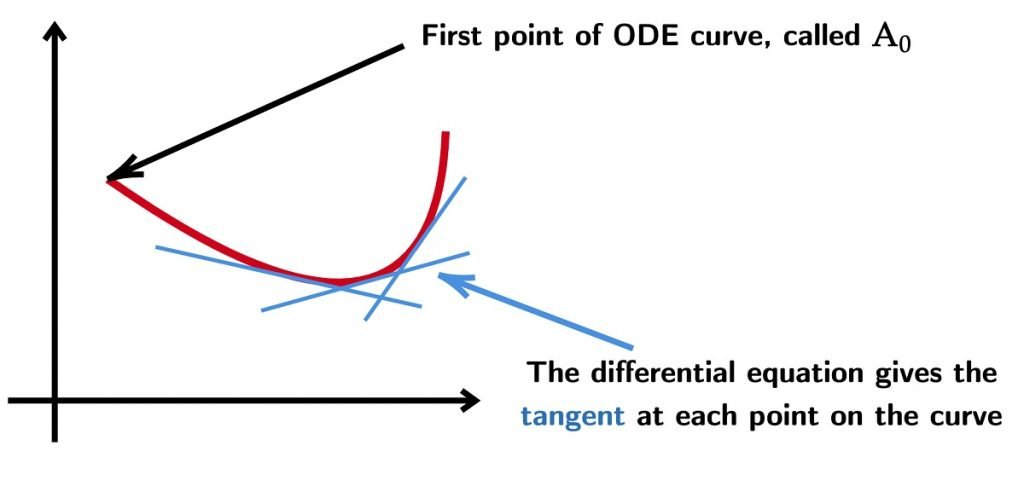 ODE gives tangent and first point