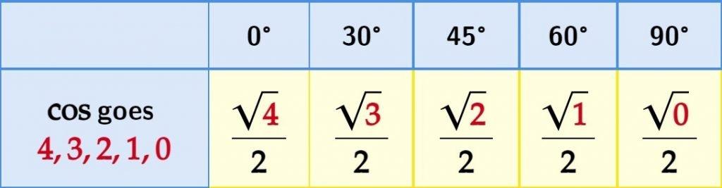 Pattern Cos 0, 30, 45, 60, 90