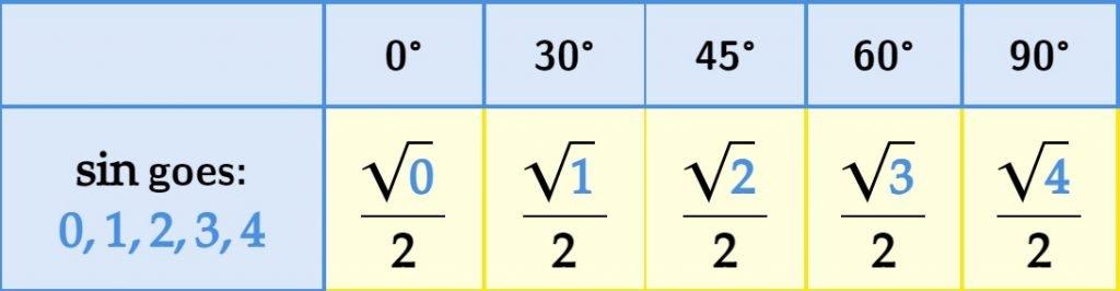 Pattern Sin 0, 30, 45, 60, 90