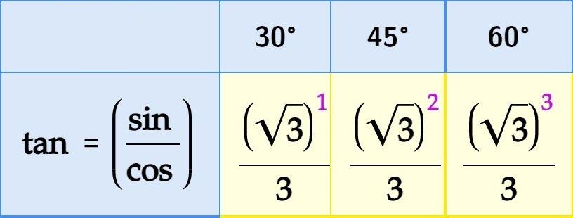 Pattern Tan 30, 45, 60