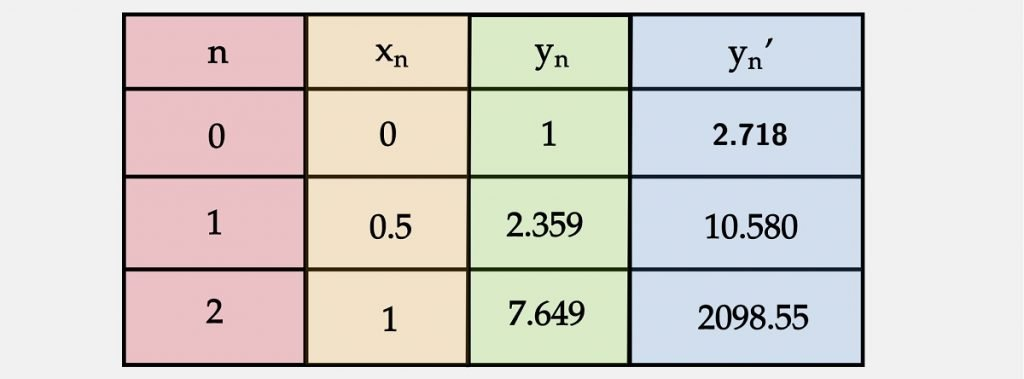 Question 1 Filled Table