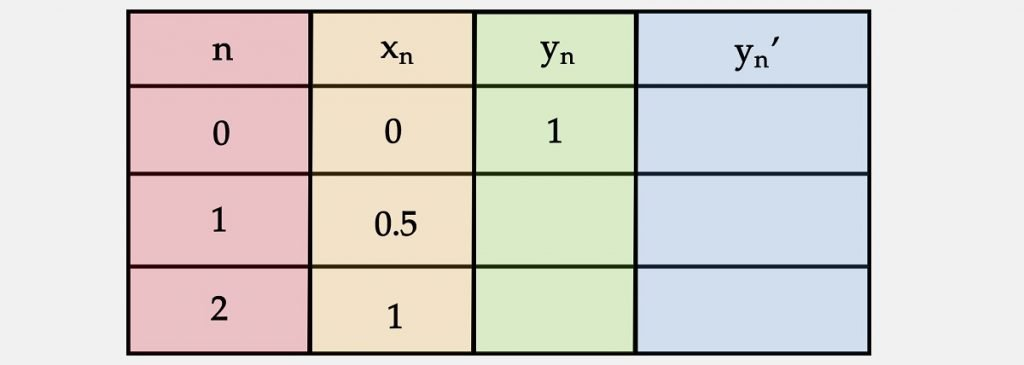 Question 1 Skeleton Table