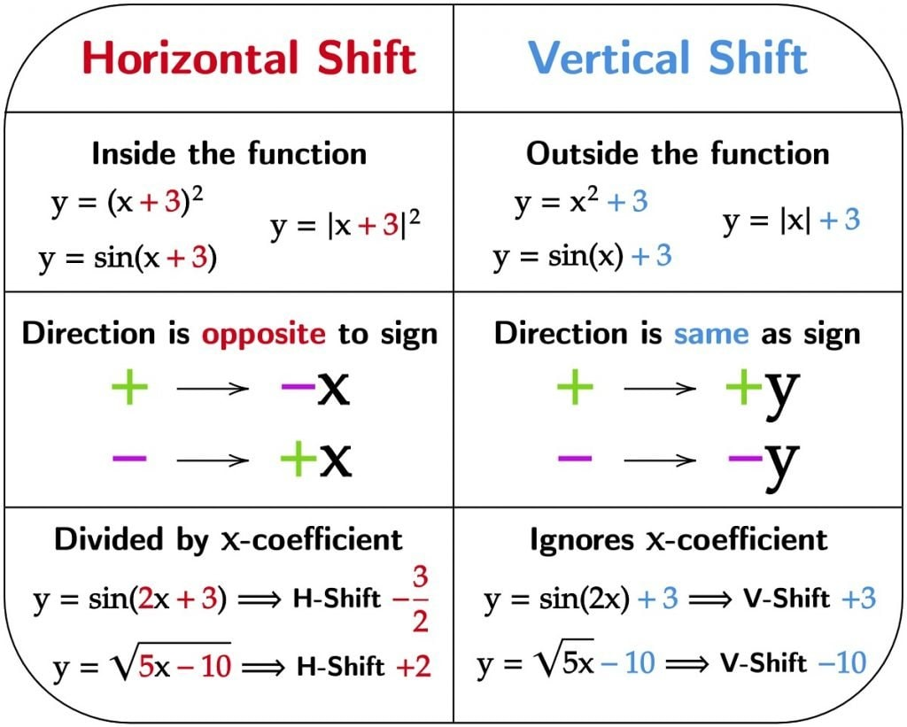 Rules of Horizontal Shift and Vertical Shift