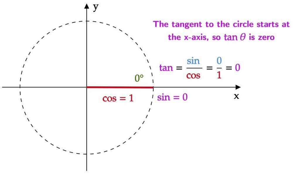 Sin Cos Tan Zero Degrees