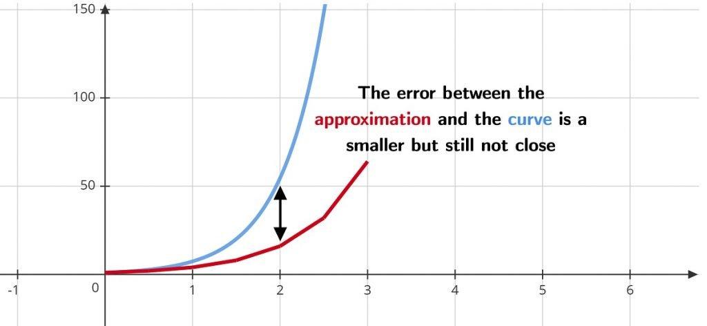 Smaller steps = less error