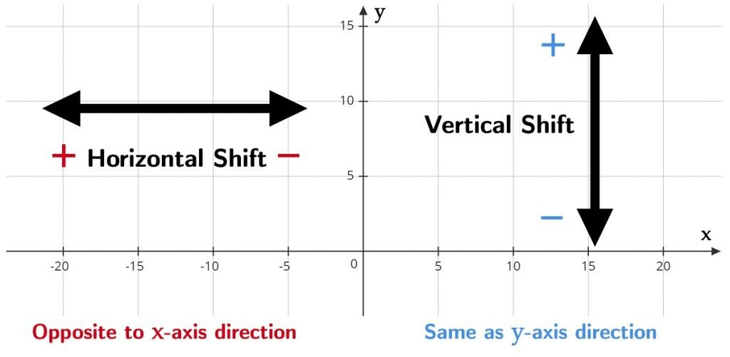 Vertical and Horizontal Shift on Graph