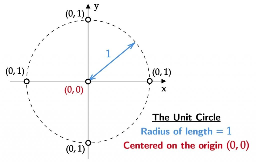 What is the Unit Circle