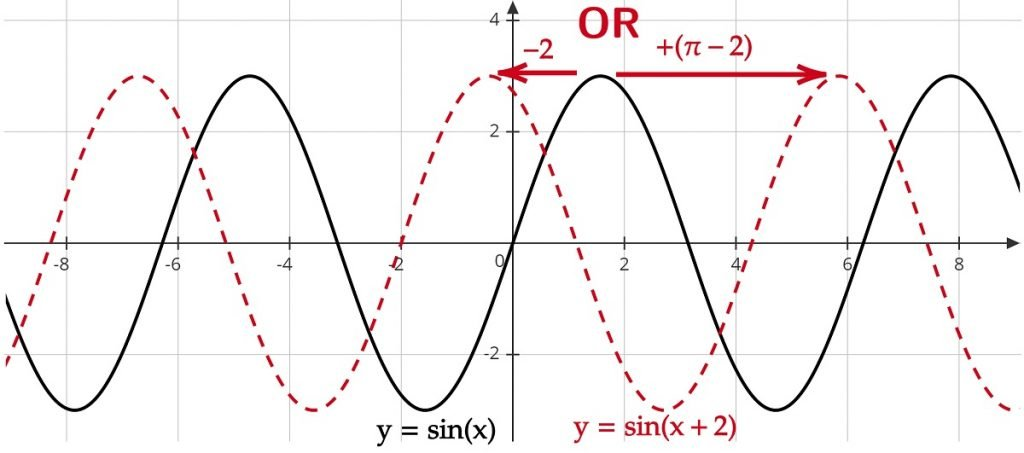 sin (x) vs sin(x+2)